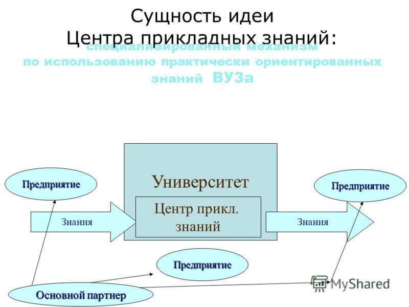 Сущность идеи Центра прикладных знаний: Университет Знания специализированный механизм по использованию практически ориентированных знаний ВУЗа Центр прикл. знаний Предприятие Предприятие Предприятие Основной партнер