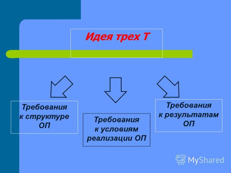 Идея трех Т Требования к результатам ОП Требования к структуре ОП Требования к условиям реализации ОП
