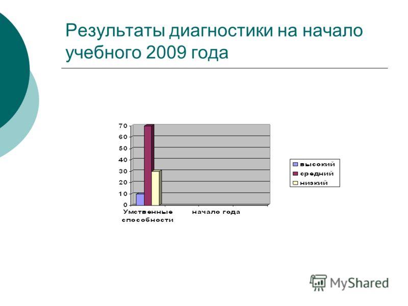 Результаты диагностики на начало учебного 2009 года