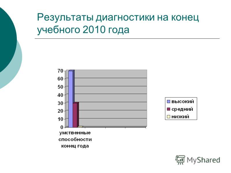 Результаты диагностики на конец учебного 2010 года