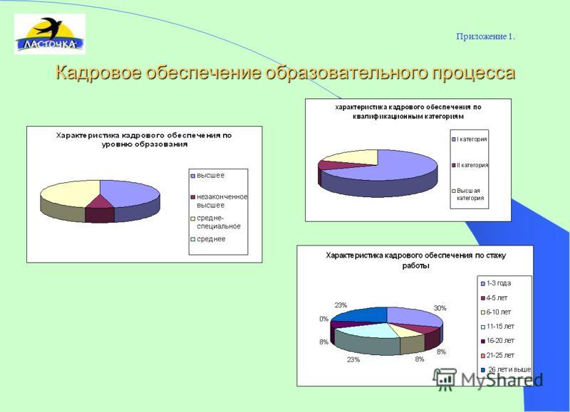Приложение 1. Кадровое обеспечение образовательного процесса