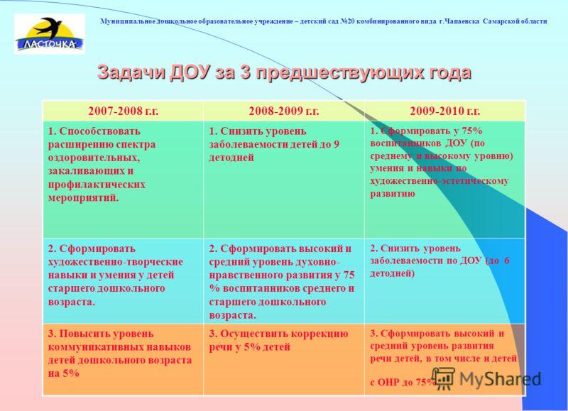 Муниципальное дошкольное образовательное учреждение – детский сад 20 комбинированного вида г.Чапаевска Самарской области Задачи ДОУ за 3 предшествующих года 2007-2008 г.г.2008-2009 г.г.2009-2010 г.г. 1. Способствовать расширению спектра оздоровительн