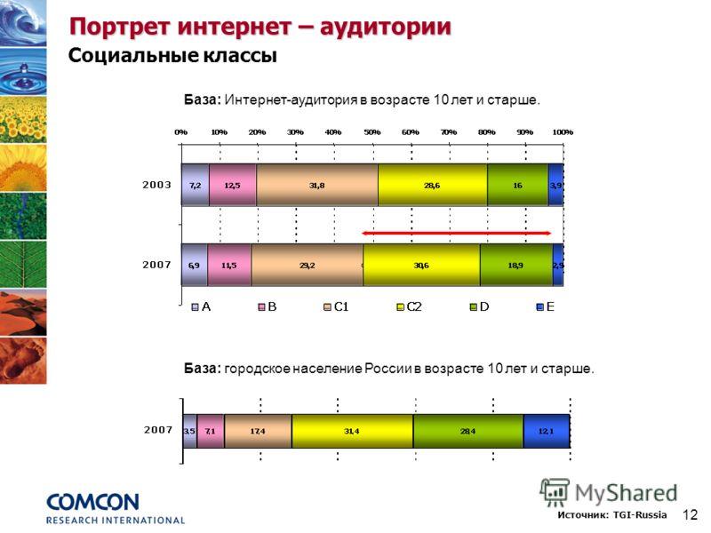 12 Социальные классы Портрет интернет – аудитории Источник: TGI-Russia База: Интернет-аудитория в возрасте 10 лет и старше. База: городское население России в возрасте 10 лет и старше.