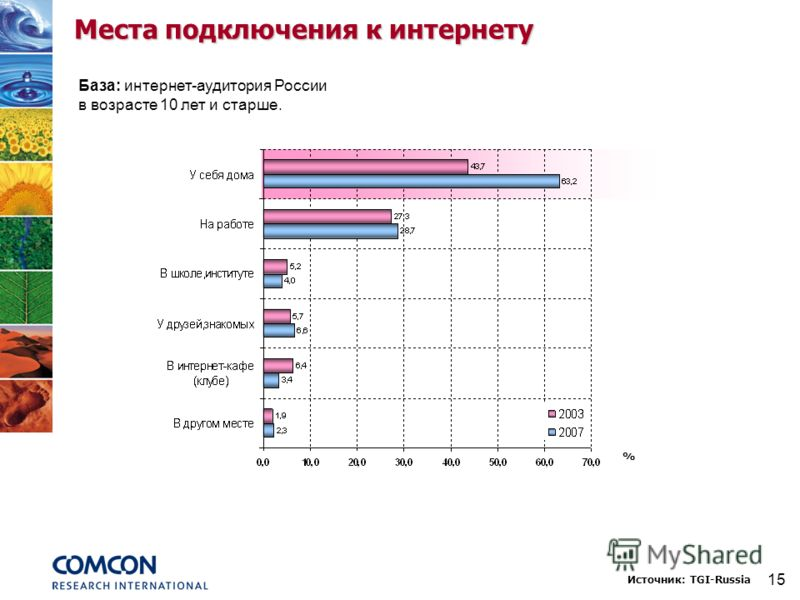 15 Места подключения к интернету База: интернет-аудитория России в возрасте 10 лет и старше. Источник: TGI-Russia %