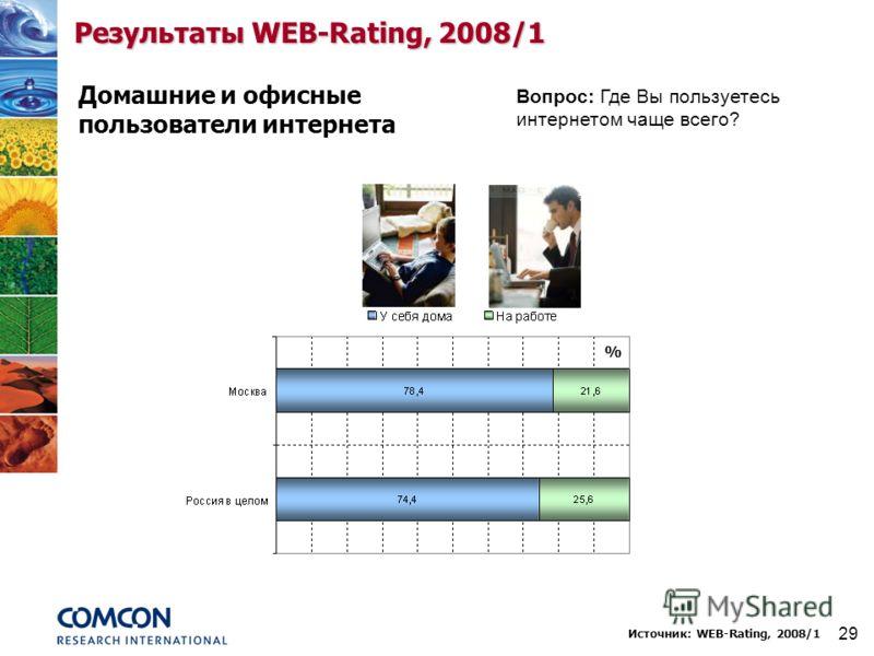 29 Результаты WEB-Rating, 2008/1 Домашние и офисные пользователи интернета Вопрос: Где Вы пользуетесь интернетом чаще всего? % Источник: WEB-Rating, 2008/1