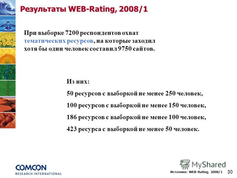 30 Результаты WEB-Rating, 2008/1 При выборке 7200 респондентов охват тематических ресурсов, на которые заходил хотя бы один человек составил 9750 сайтов. Из них: 50 ресурсов с выборкой не менее 250 человек, 100 ресурсов с выборкой не менее 150 челове