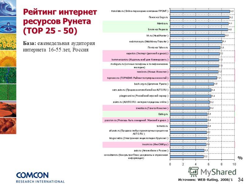 34 Рейтинг интернет ресурсов Рунета (TOP 25 - 50) Источник: WEB-Rating, 2008/1 База: еженедельная аудитория интернета 16-55 лет, Россия %