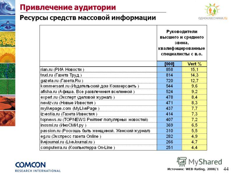 44 Привлечение аудитории Источник: WEB-Rating, 2008/1 Ресурсы средств массовой информации