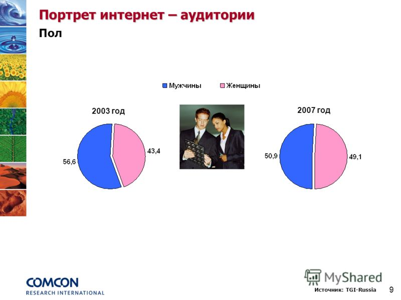 9 Портрет интернет – аудитории Пол 2003 год 2007 год Источник: TGI-Russia