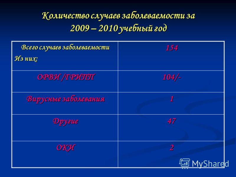 Количество случаев заболеваемости за 2009 – 2010 учебный год Всего случаев заболеваемости Из них: 154 ОРВИ /ГРИПП 104/- Вирусные заболевания 1 Другие47 ОКИ2