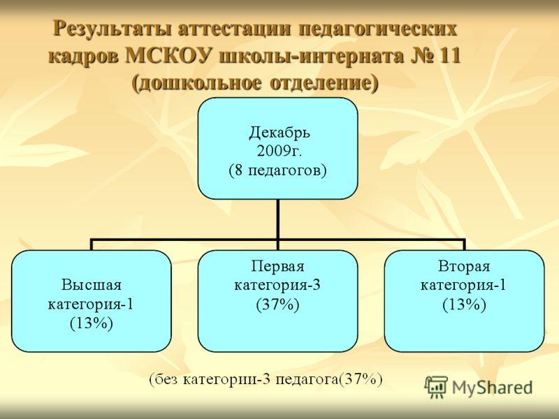 Результаты аттестации педагогических кадров МСКОУ школы-интерната 11 (дошкольное отделение)