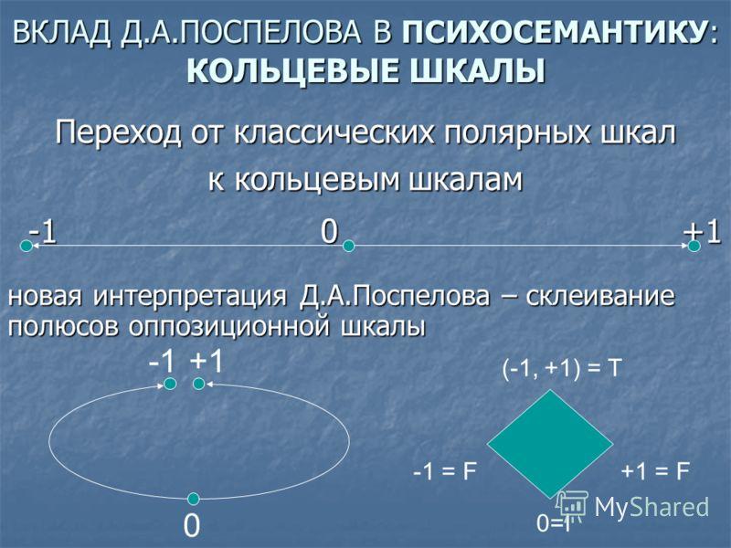 ВКЛАД Д.А.ПОСПЕЛОВА В ПСИХОСЕМАНТИКУ: КОЛЬЦЕВЫЕ ШКАЛЫ Переход от классических полярных шкал к кольцевым шкалам -1 0 +1 -1 0 +1 новая интерпретация Д.А.Поспелова – склеивание полюсов оппозиционной шкалы +1 0 -1 = F (-1, +1) = T +1 = F 0=I