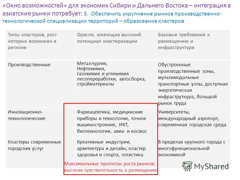 «Окно возможностей» для экономик Сибири и Дальнего Востока – интеграция в азиатские рынки потребует: 3. Обеспечить укрупнение рынков производственно- технологической специализации территорий – образование кластеров Типы кластеров, рост которых возмож