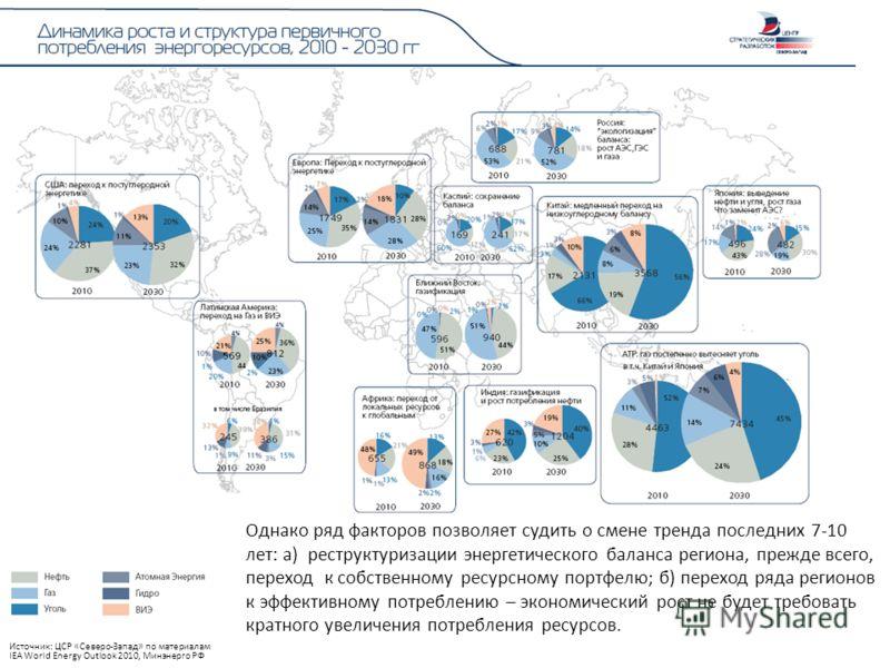 Однако ряд факторов позволяет судить о смене тренда последних 7-10 лет: а) реструктуризации энергетического баланса региона, прежде всего, переход к собственному ресурсному портфелю; б) переход ряда регионов к эффективному потреблению – экономический
