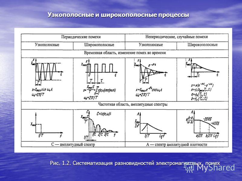Рис. 1.2. Систематизация разновидностей электромагнитных помех Узкополосные и широкополосные процессы Узкополосные и широкополосные процессы