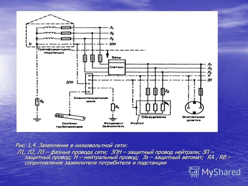 Рис. 1.4. Заземление в низковольтной сети: Л1, Л2, Л3 – фазные провода сети; ЗПН – защитный провод нейтрали; ЗП – защитный провод; Н – нейтральный провод; Зз – защитный автомат; RА, RВ – сопротивление заземлителя потребителя и подстанции Л1, Л2, Л3 –