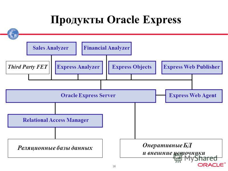 ® 16 Продукты Oracle Express Sales AnalyzerFinancial Analyzer Express AnalyzerExpress ObjectsExpress Web Publisher Express Web AgentOracle Express Server Third Party FET Relational Access Manager Реляционные базы данных Оперативные БД и внешние источ