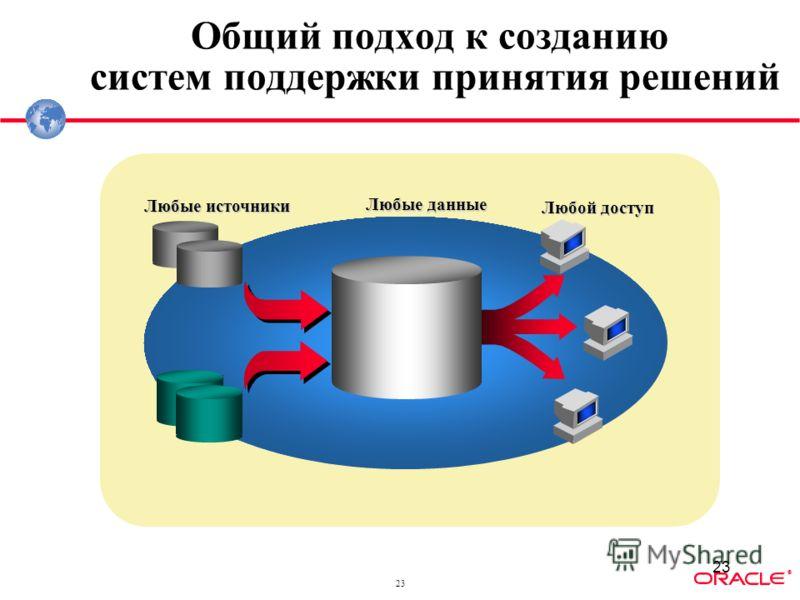 ® 23 Любые данные Любой доступ Любые источники Общий подход к созданию систем поддержки принятия решений