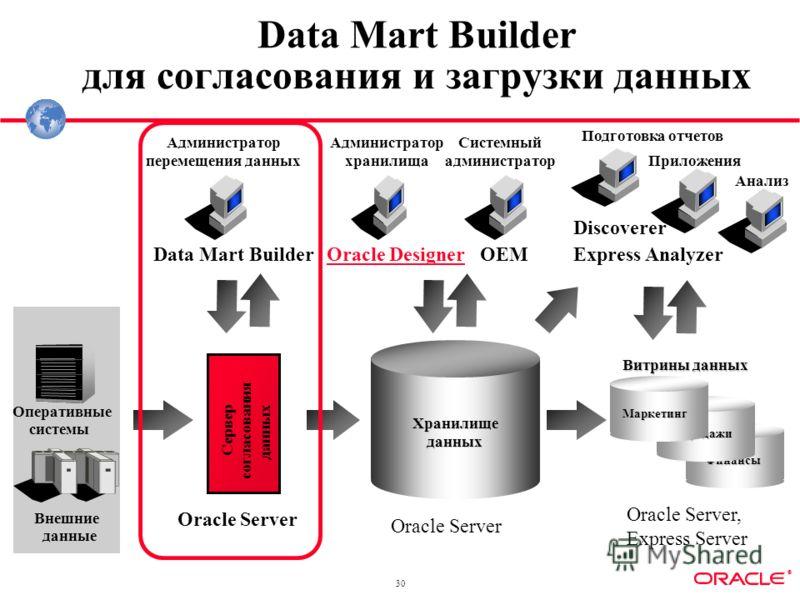 ® 30 Финансы Data Mart Builder для согласования и загрузки данных Хранилищеданных Витрины данных Продажи Маркетинг Оперативные системы Сервер согласования данных Oracle Server Data Mart Builder Oracle Server, Express Server Администратор перемещения