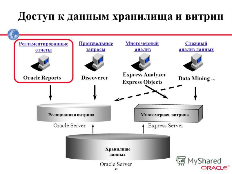 ® 48 Доступ к данным хранилища и витрин Хранилищеданных Реляционная витрина Oracle Server Регламентированные отчеты Многомерный анализ Сложный анализ данных Discoverer Express Analyzer Oracle Reports Произвольные запросы Многомерная витрина Data Mini