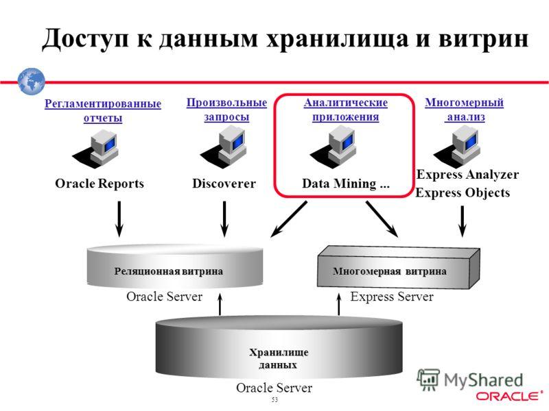 ® 53 Доступ к данным хранилища и витрин Хранилищеданных Реляционная витрина Oracle Server Регламентированные отчеты Многомерный анализ Аналитические приложения Discoverer Express Analyzer Oracle Reports Произвольные запросы Многомерная витрина Data M