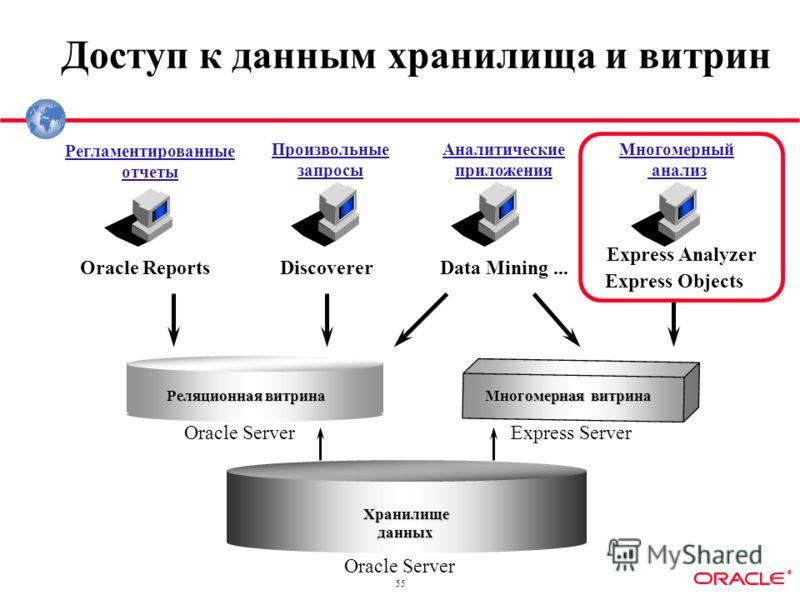® 55 Доступ к данным хранилища и витрин Хранилищеданных Реляционная витрина Oracle Server Регламентированные отчеты Многомерный анализ Аналитические приложения Discoverer Express Analyzer Oracle Reports Произвольные запросы Многомерная витрина Data M