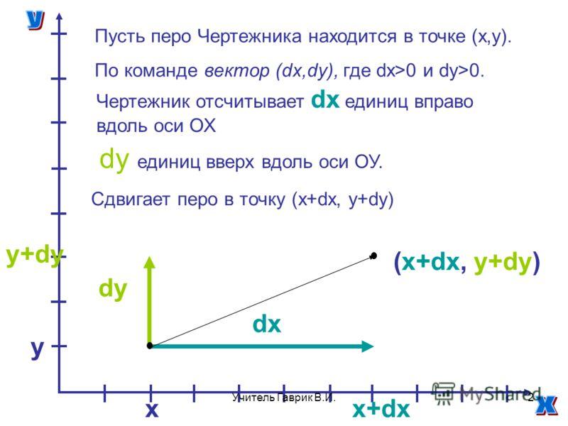 dx dy xx+dx y y+dy Пусть перо Чертежника находится в точке (х,у). По команде вектор (dx,dy), где dx>0 и dy>0. Чертежник отсчитывает dx единиц вправо вдоль оси ОХ dy единиц вверх вдоль оси ОУ. Сдвигает перо в точку (х+dx, у+dy) (х+dx, у+dy) 2Учитель Г