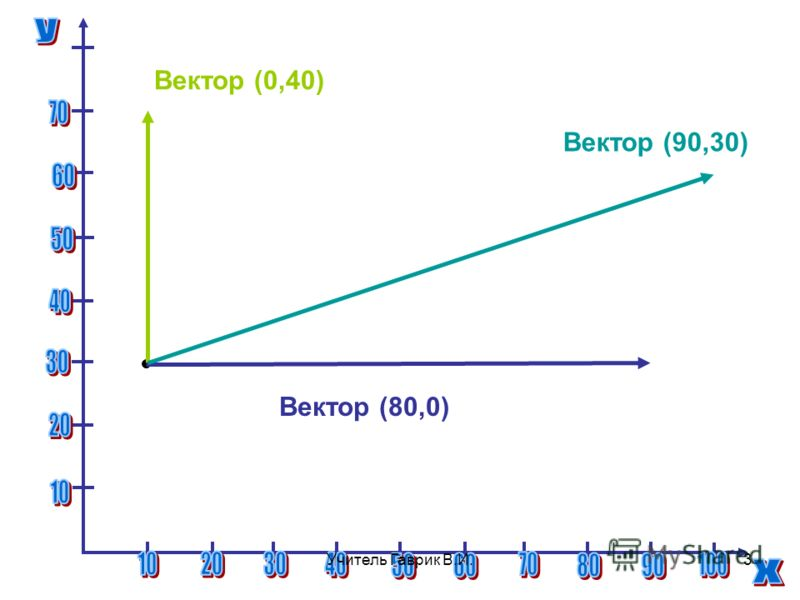 Вектор (0,40) Вектор (80,0) Вектор (90,30) 3