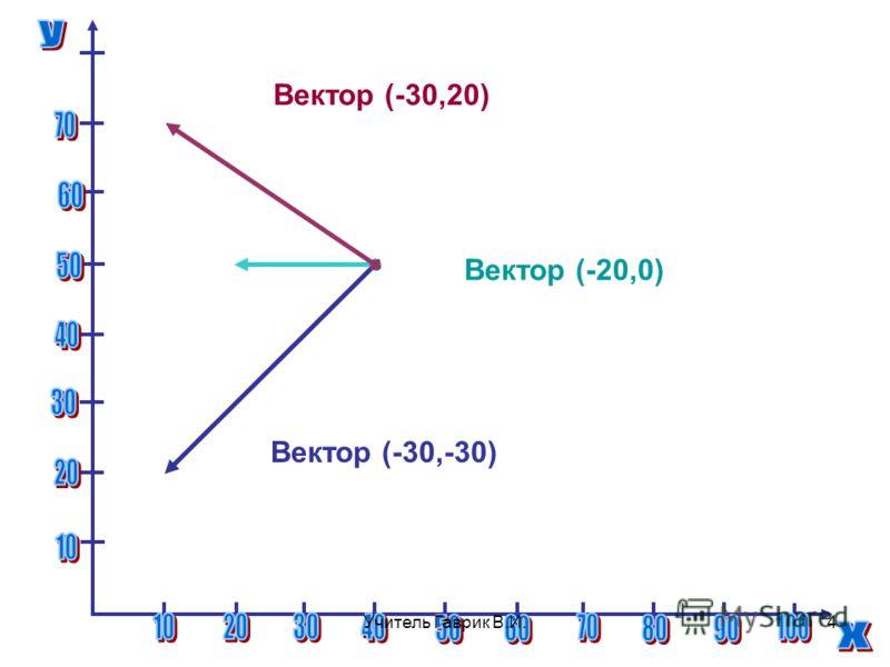Вектор (-30,-30) Вектор (-20,0) Вектор (-30,20) 4Учитель Гаврик В.И.