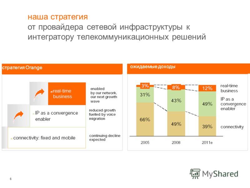 6 стратегия Orange ожидаемые доходы наша стратегия от провайдера сетевой инфраструктуры к интегратору телекоммуникационных решений