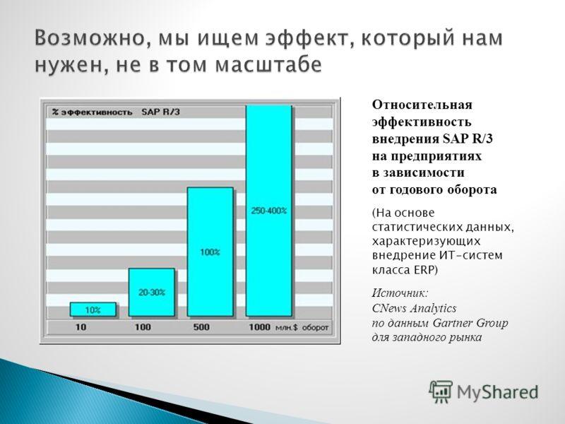 Относительная эффективность внедрения SAP R/3 на предприятиях в зависимости от годового оборота (На основе статистических данных, характеризующих внедрение ИТ-систем класса ERP) Источник: CNews Analytics по данным Gartner Group для западного рынка
