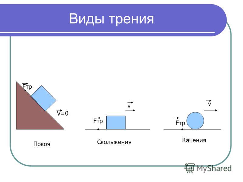 Виды трения Fтр V=0 Покоя Fтр v v Скольжения Качения