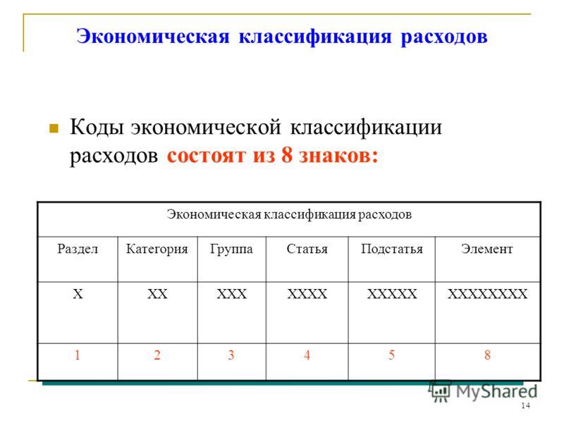 14 Экономическая классификация расходов Коды экономической классификации расходов состоят из 8 знаков: Экономическая классификация расходов РазделКатегорияГруппаСтатьяПодстатьяЭлемент XXXXXXXXXXXXXXXXXXXXXXX 123458