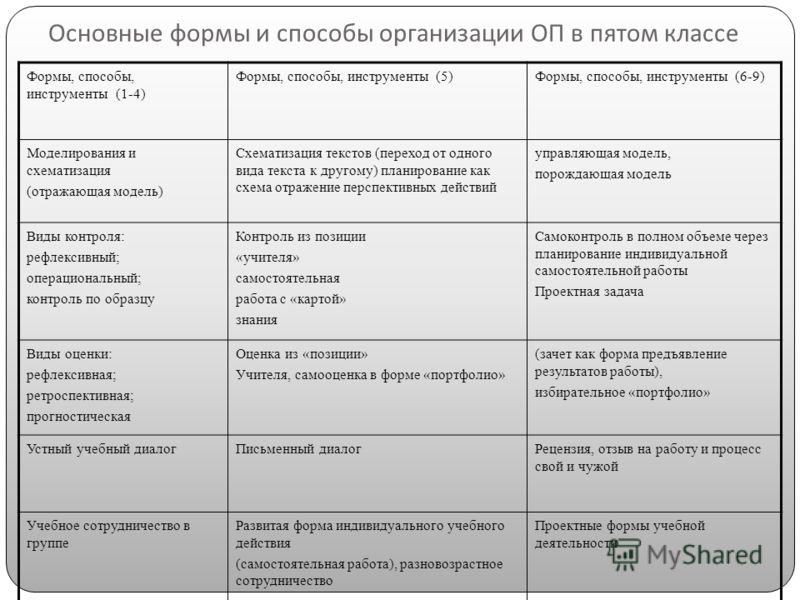 Основные формы и способы организации ОП в пятом классе Формы, способы, инструменты (1-4) Формы, способы, инструменты (5)Формы, способы, инструменты (6-9) Моделирования и схематизация (отражающая модель) Схематизация текстов (переход от одного вида те