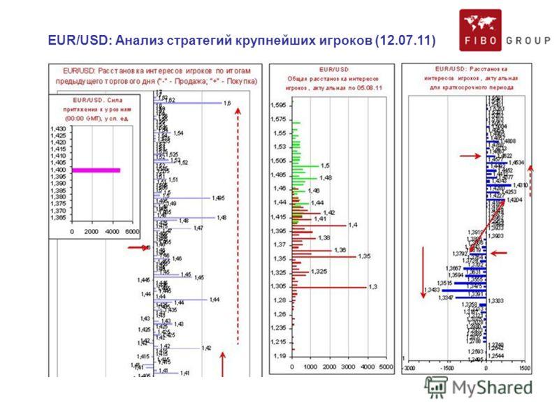 EUR/USD: Анализ стратегий крупнейших игроков (12.07.11)