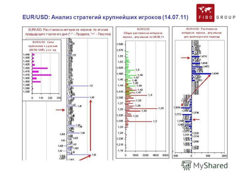 EUR/USD: Анализ стратегий крупнейших игроков (14.07.11)
