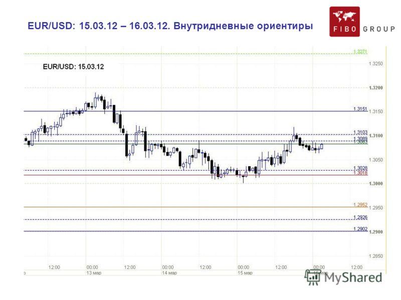 EUR/USD: 15.03.12 – 16.03.12. Внутридневные ориентиры