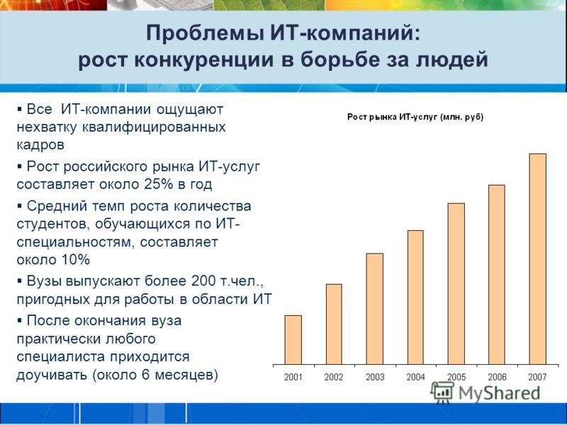Проблемы ИТ-компаний: рост конкуренции в борьбе за людей Все ИТ-компании ощущают нехватку квалифицированных кадров Рост российского рынка ИТ-услуг составляет около 25% в год Средний темп роста количества студентов, обучающихся по ИТ- специальностям,