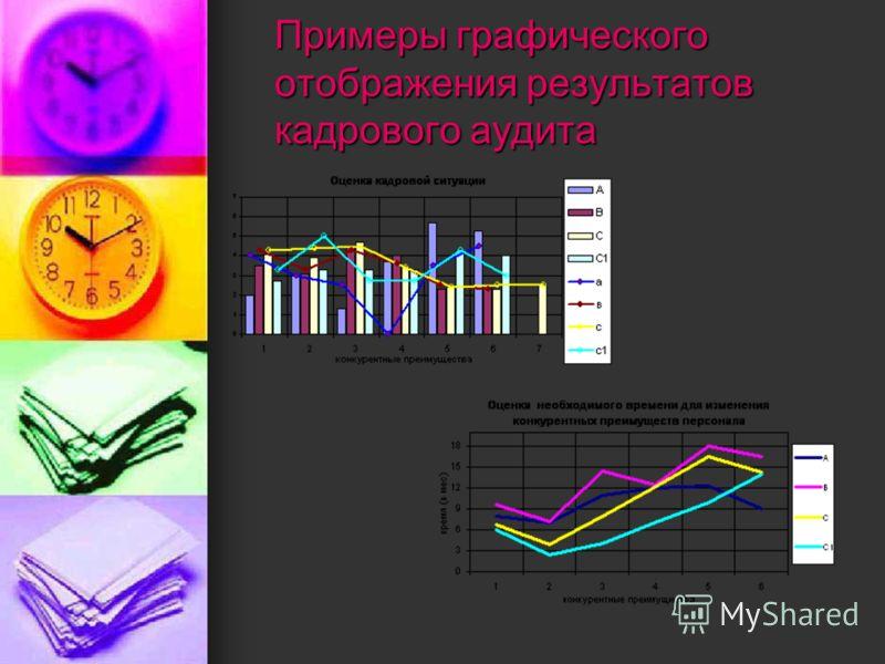 Примеры графического отображения результатов кадрового аудита