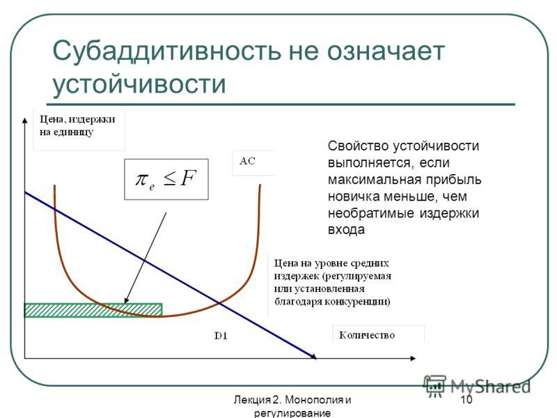 Лекция 2. Монополия и регулирование 10 Субаддитивность не означает устойчивости Свойство устойчивости выполняется, если максимальная прибыль новичка меньше, чем необратимые издержки входа