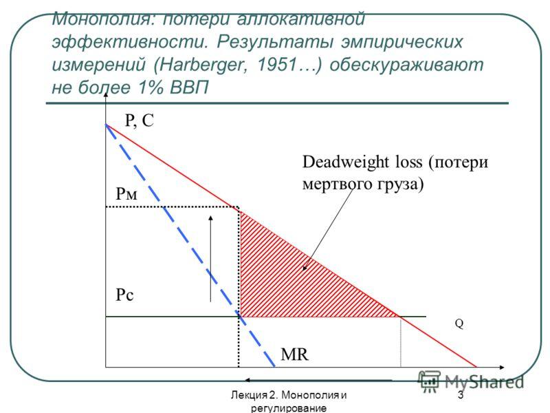 Лекция 2. Монополия и регулирование 3 Монополия: потери аллокативной эффективности. Результаты эмпирических измерений (Harberger, 1951…) обескураживают не более 1% ВВП P, С Q Deadweight loss (потери мертвого груза) Рм Рс МR