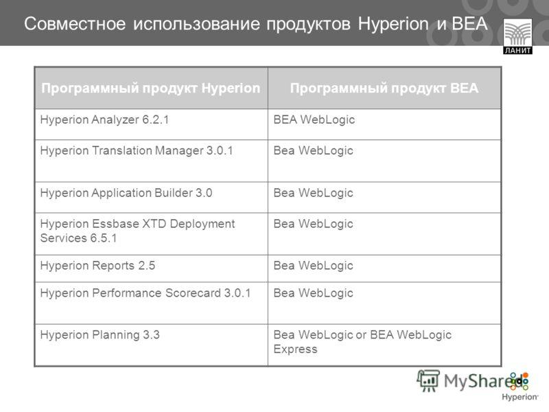 Совместное использование продуктов Hyperion и BEA Программный продукт HyperionПрограммный продукт BEA Hyperion Analyzer 6.2.1BEA WebLogic Hyperion Translation Manager 3.0.1Bea WebLogic Hyperion Application Builder 3.0Bea WebLogic Hyperion Essbase XTD