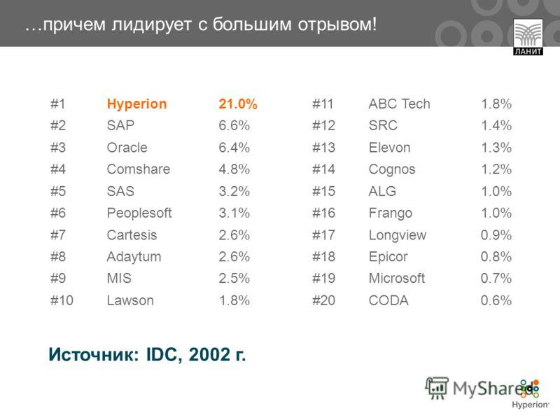 #1Hyperion21.0% #2SAP6.6% #3Oracle6.4% #4Comshare4.8% #5SAS3.2% #6Peoplesoft3.1% #7Cartesis2.6% #8Adaytum2.6% #9MIS2.5% #10Lawson1.8% #11ABC Tech1.8% #12SRC1.4% #13Elevon1.3% #14Cognos1.2% #15ALG1.0% #16Frango1.0% #17Longview0.9% #18Epicor0.8% #19Mic