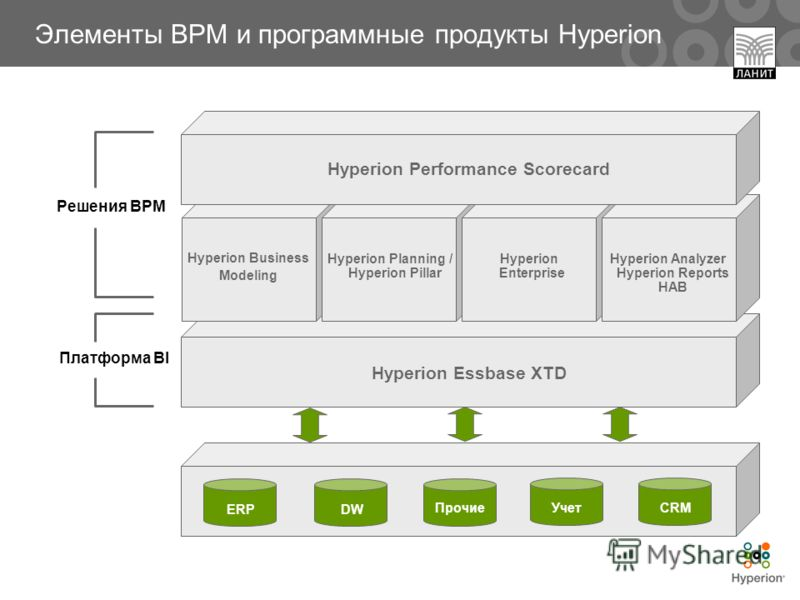 DW УчетПрочиеCRM ERP Платформа BI Решения BPM Hyperion Essbase XTD Hyperion Performance Scorecard Hyperion Business Modeling Hyperion Planning / Hyperion Pillar Hyperion Enterprise Hyperion Analyzer Hyperion Reports HAB Элементы BPM и программные про