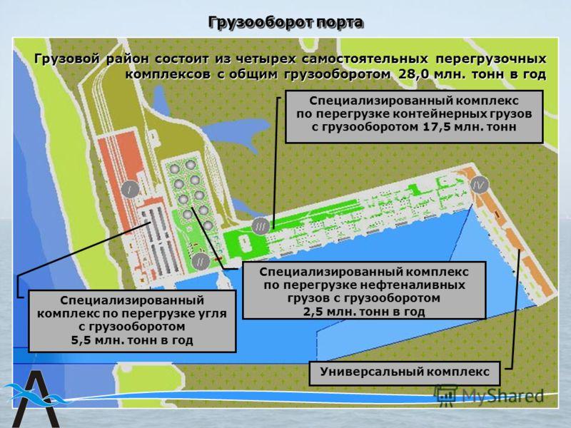 Грузовой район состоит из четырех самостоятельных перегрузочных комплексов с общим грузооборотом 28,0 млн. тонн в год Грузооборот порта Специализированный комплекс по перегрузке контейнерных грузов с грузооборотом 17,5 млн. тонн Специализированный ко