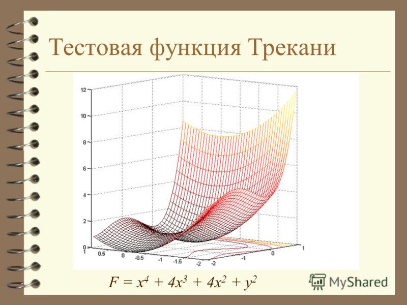 Тестовая функция Трекани F = x 4 + 4x 3 + 4x 2 + y 2