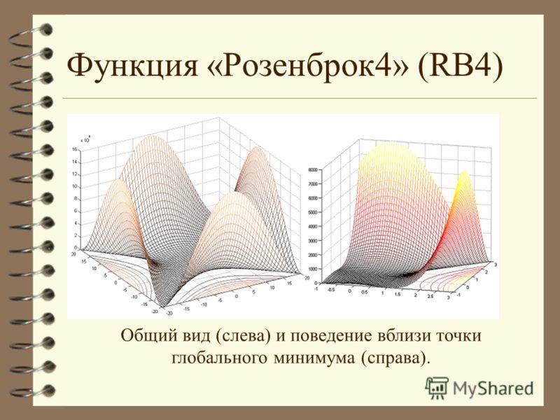 Функция «Розенброк4» (RB4) Общий вид (слева) и поведение вблизи точки глобального минимума (справа).