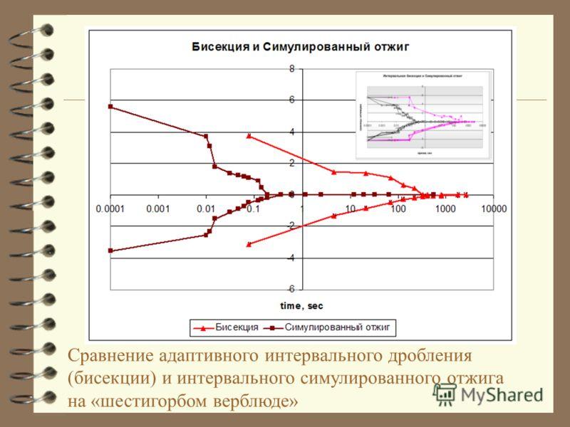 Сравнение адаптивного интервального дробления (бисекции) и интервального симулированного отжига на «шестигорбом верблюде»
