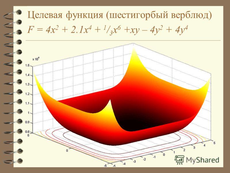 Целевая функция (шестигорбый верблюд) F = 4x 2 + 2.1x 4 + 1 / 3 x 6 +xy – 4y 2 + 4y 4