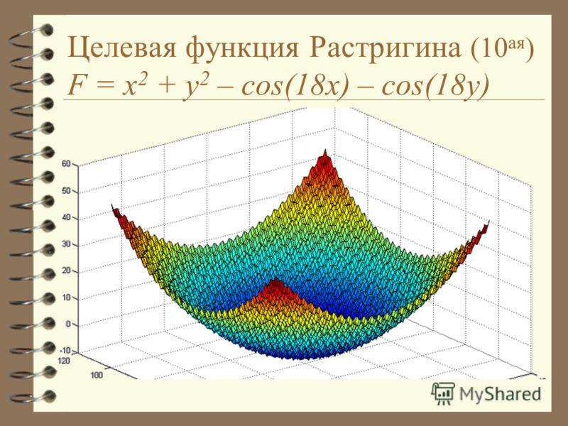 Целевая функция Растригина (10 ая ) F = x 2 + y 2 – cos(18x) – cos(18y)